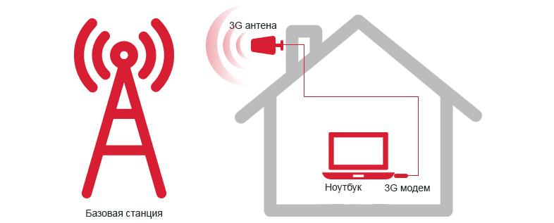 3G/4G интернет на даче