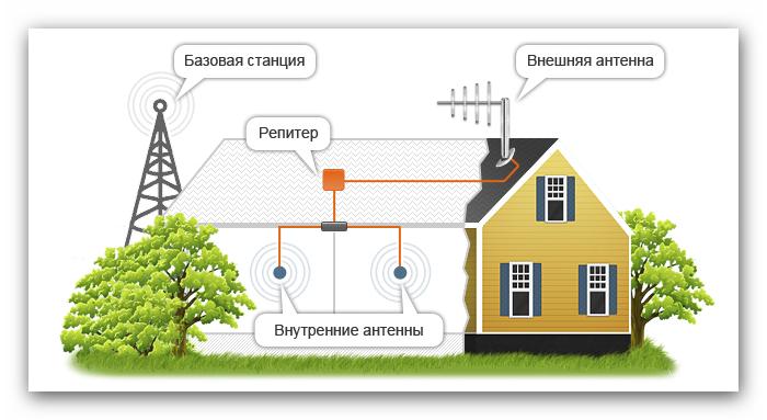 Усиление сигнала сотовых операторов в Твери